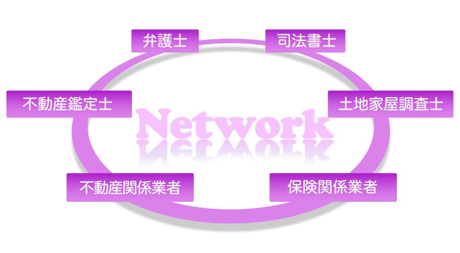 難解な相続事案に対応するネットワーク